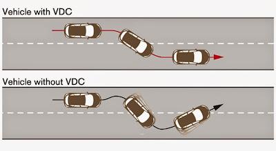 New Vehicle Dynamic Control