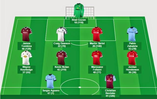 Đội hình tiêu biểu vòng 14 Premier League: Vinh danh Sergio Aguero