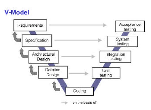 Software development models iterative model this model allows a software company to spot and mend problems at the earlier stages of the software development lifecycle which makes the ccuart Choice Image