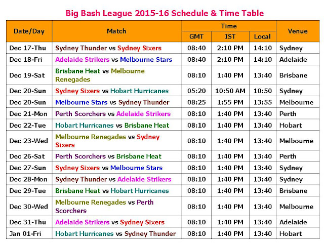 Big Bash League 2015-16 Schedule & Time Table,Big Bash T20 League 2015-16 fixture,Big Bash League (Cricket Tournament),Twenty20,t20 big bash 2015-16 time table schedule fixture,fixture,time,time GMT IST your time local time,teams,Big Bash League 2015-16 Schedule venue,place,ground,Sydney Thunder (SYT),Sydney Sixers (SYS),Adelaide Strikers (ADS),Melbourne Stars (MLS),Brisbane Heat (BRH),Melbourne Renegades (MLR),Hobart Hurricanes (HBH),Perth Scorchers (PRS).