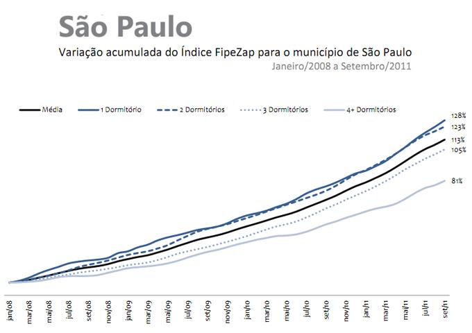 Valorização de imoveis SP - 2008 a 2011
