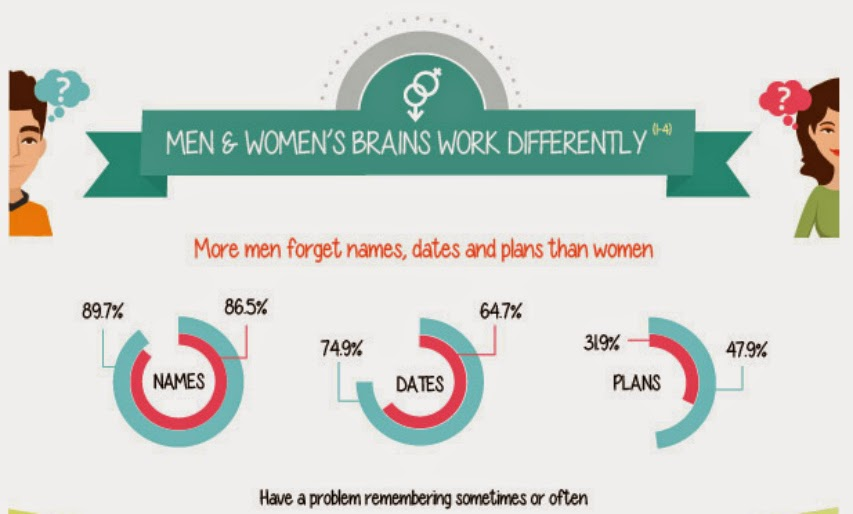 Mens memories are worse at remembering names dates and plans