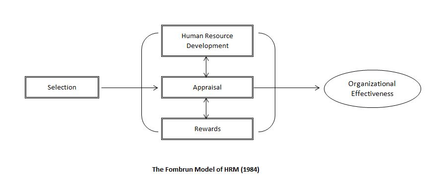matching model of hrm devanna 1984) have pointed out that by matching hrm with strategy, the critical human   devanna, fombrun and tichy (1981) has described about the strategic  5-p ( hr philosophy, policies, programs, practices and processes) model of shrm.