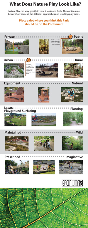 What Does An Innovative Classroom Look Like ~ The learning landscape what does nature play look like