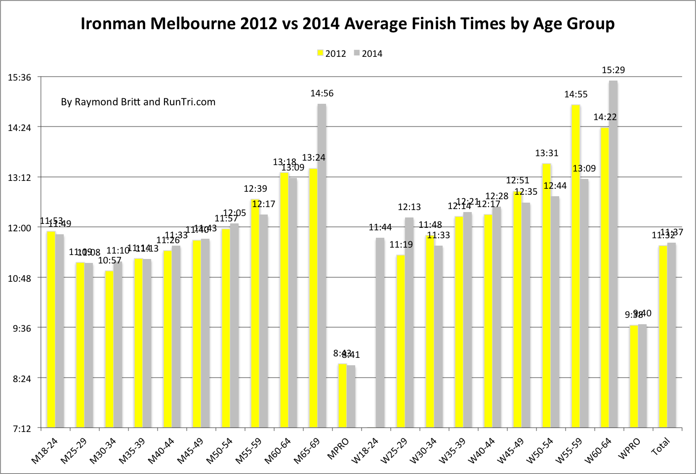 What is the appropriate age to date in Melbourne