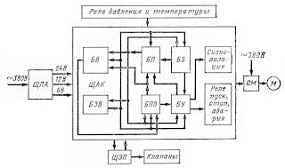 Функциональная схема ДАУ электрокомпрессором типа ЭКП
