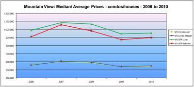 Mountain View, comparison houses and condominium average prices