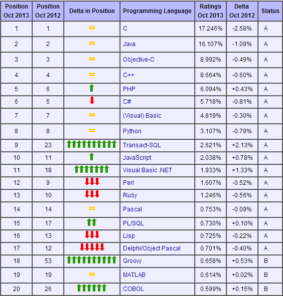 programming languages ranking