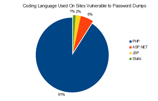 Coding language used by sites experiencing password dumps in January 2013