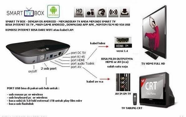 Info seputar Dunia Televisi: Smart TV Box Andoid ...