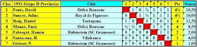 Grupo C - Jugadores de provincias: Cuadro por puntuación Fase Previa del IV Campeonato Individual de Ajedrez de Cataluña
