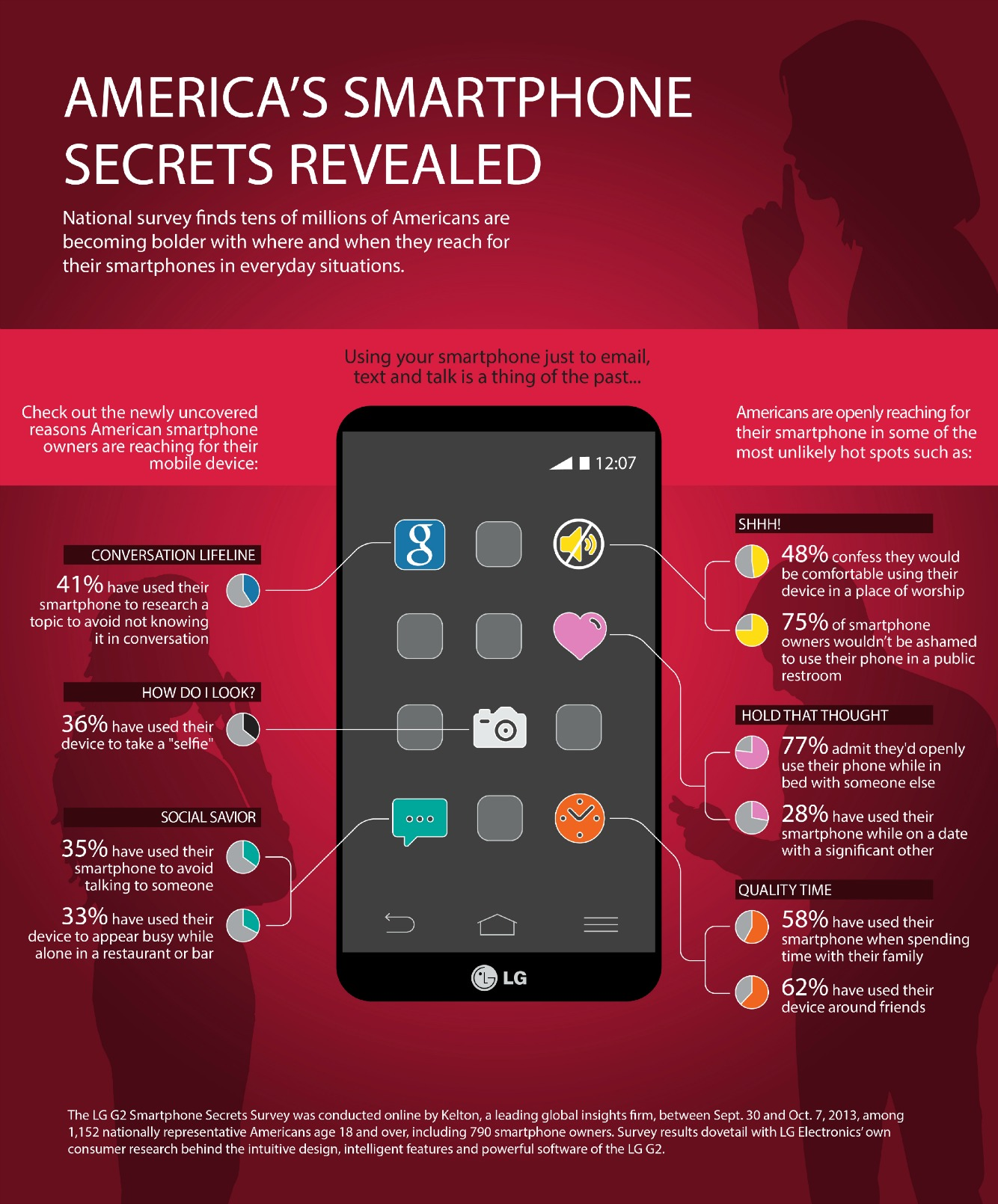 5 Unreal Facts From a Smartphone Usage [Infographic]