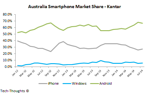 Australia Smartphone Market Share