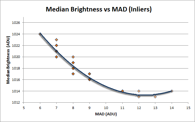 Median Brightness vs MAD