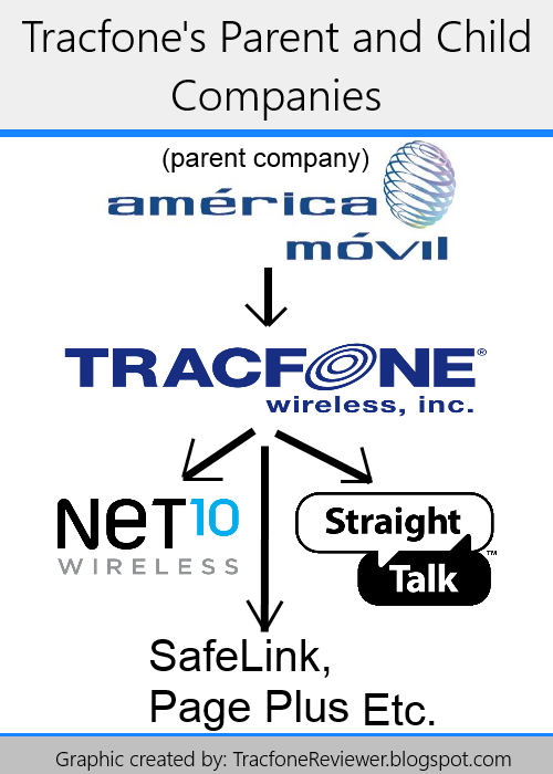What is tracfone