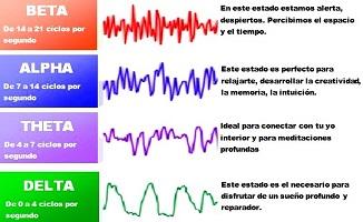 Aumag yoga diferentes ondas cerebrales for Como se escribe beta