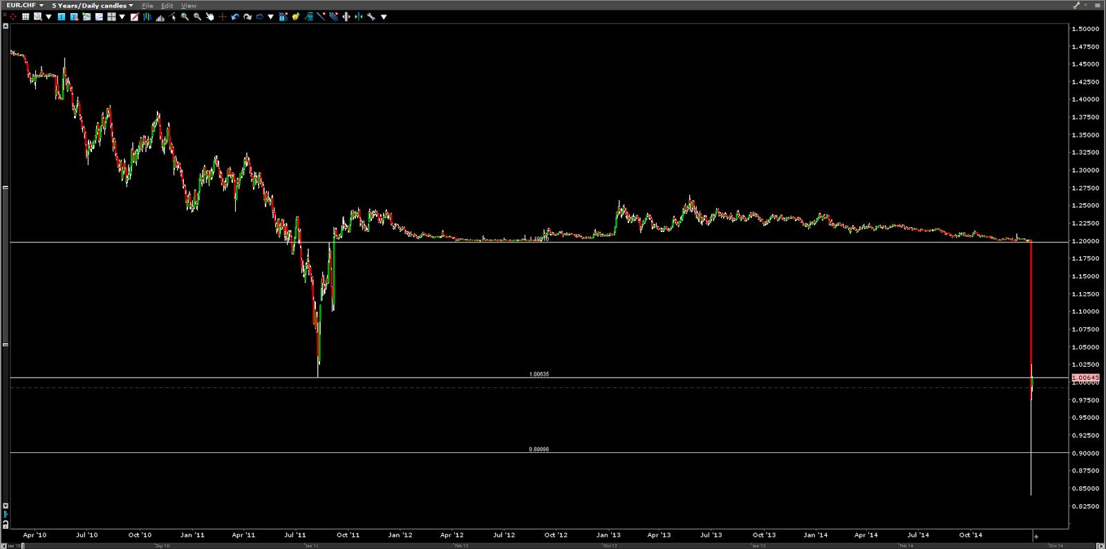eur chf nueva situación después del SNB