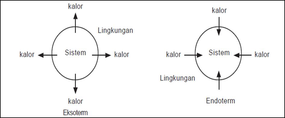 Catatan chemistry reaksi eksoterm dan endoterm reaksi eksoterm adalah reaksi yang melepaskan kalor reaksi eksoterm merupakan reaksi yang disertai dengan perpindahan kalor dari sistem ke lingkungan ccuart Gallery