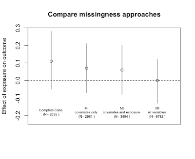 Example 9.6: Model comparison plots (Completed)