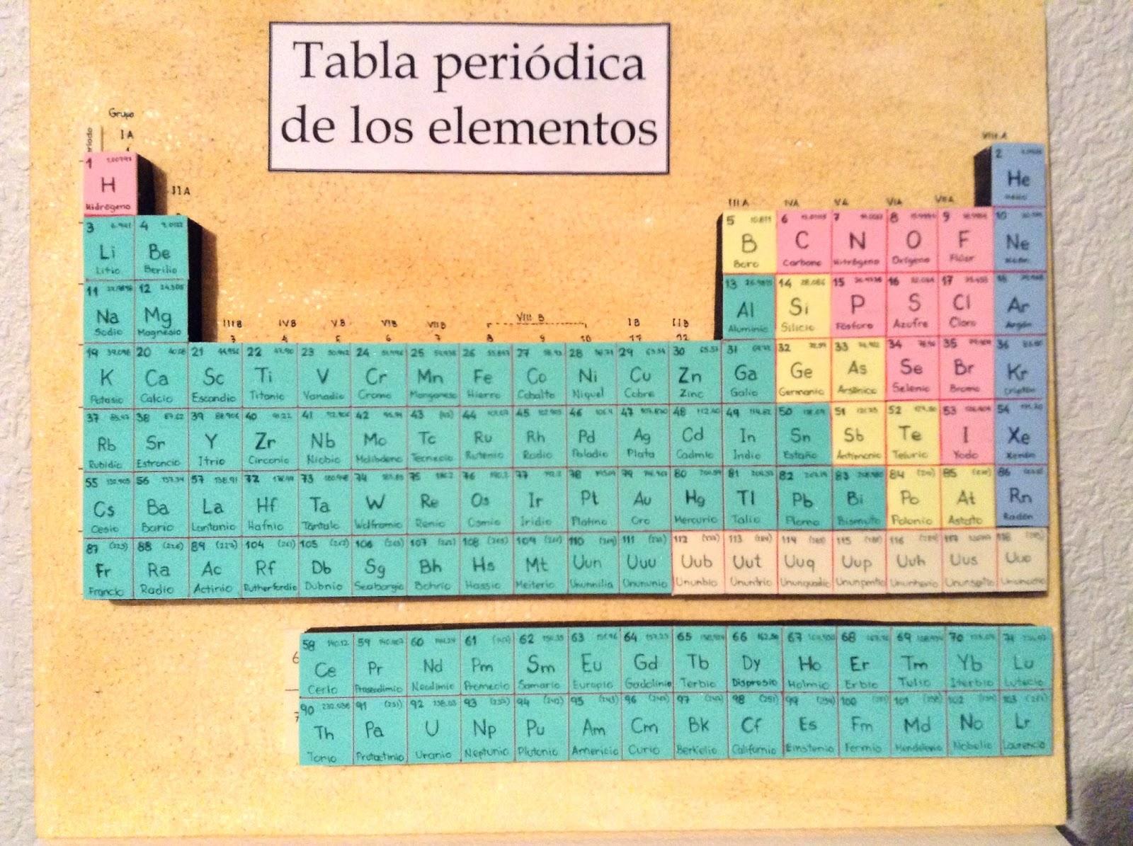 Maquetas y arte tabla periodica de los elementos tabla periodica de los elementos publicado por maquetas y arte en 1658 urtaz Image collections