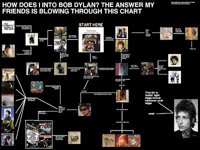Flowchart: Bob Dylan