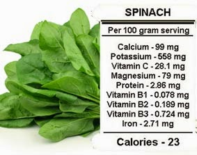 Kandungan nutrisi dan manfaat bayam