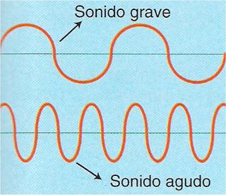 Sonidos Graves Y Agudos