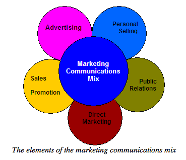 the right marketing communication mix that Marketing communications mix - how do we communicate how do customers process information there are many models and theories let's take a brief look at some of them.