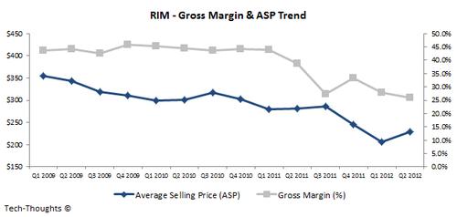 RIM - Gross Margin & ASP