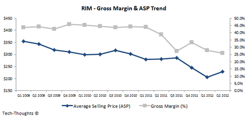 RIM - Gross Margin &amp; ASP