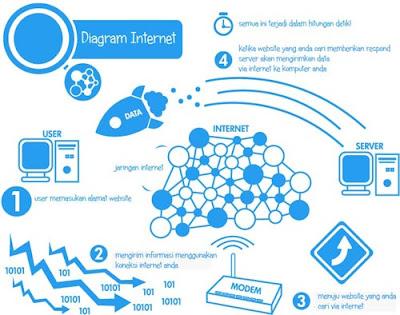 Diagram Akses Web Online 2