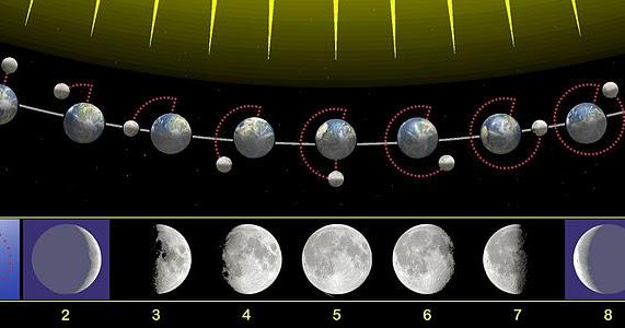 Fisica fases de la luna for Estamos en menguante o creciente
