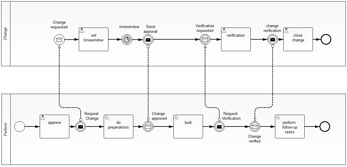 the process is in the area of it infrastructure management where changes are handled by multiple different change processes handled by different - Bpmn Collaboration Diagram
