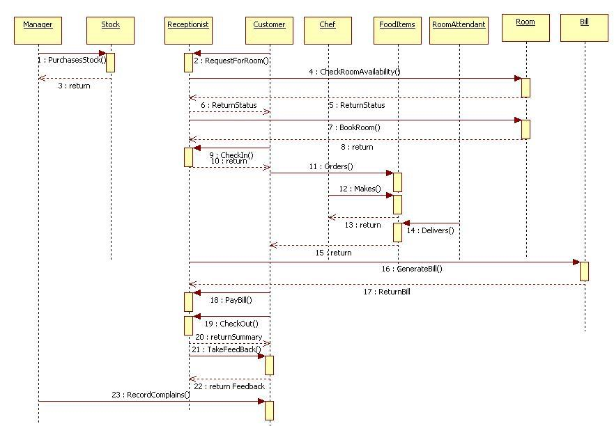 unified modeling language: hotel management system - sequence diagram, Wiring diagram