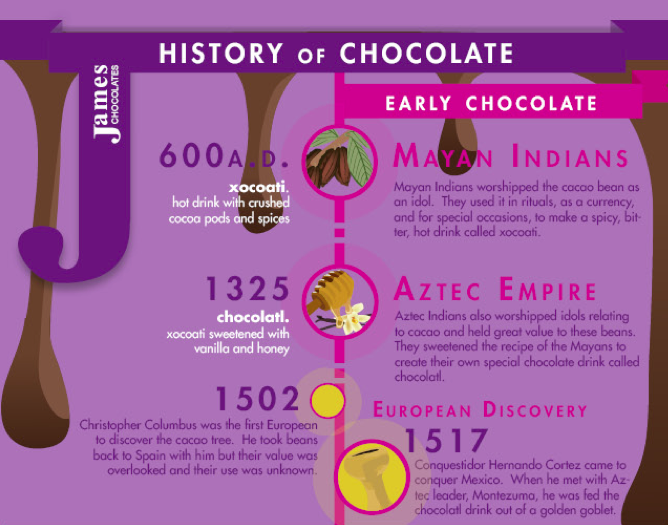 the history of chocolate 4 essay Free college essay an outline on the history of chocolate (an informative speech) chocolate specific purpose: to inform my audience about the goodness of chocolate.