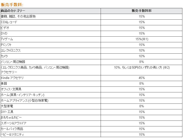 http://www.amazon.co.jp/gp/help/customer/display.html?nodeId=1085246