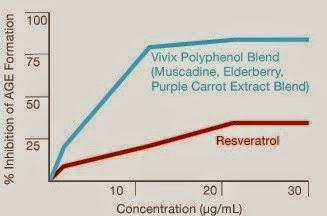 vivix menghalang sel daripada rosak