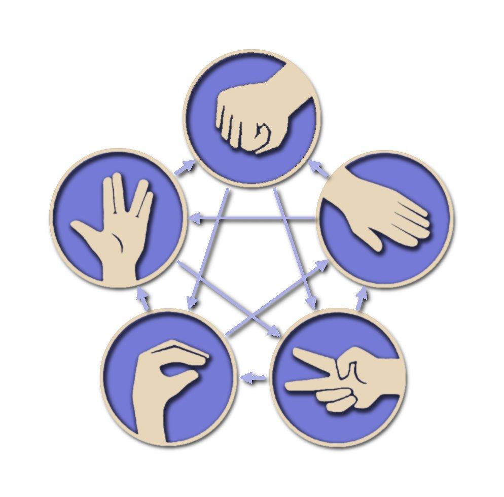 Diagrama del juego   'Piedra-Papel-Tijeras-Lagarto-Spock'