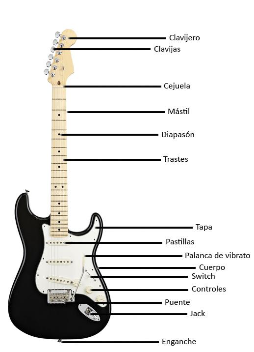 partes-guitarra-electrica