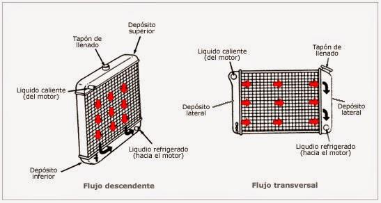 Calentador de agua del elemento inferior del elemento superior