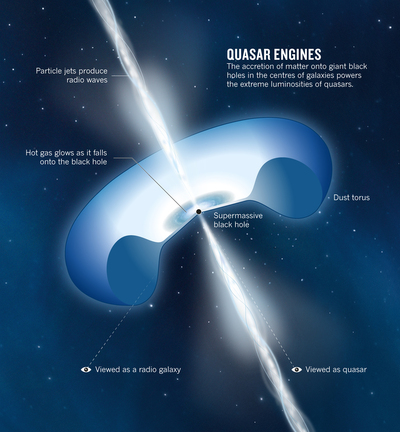 This artists concept illustrates a quasar or feeding black hole similar to APM 082795255 where astronomers discovered huge amounts of