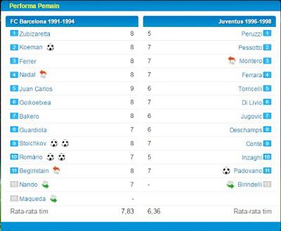Taktik Terbaik OSM Barcelona Formasi 4-3-3 B