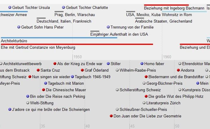 Max Frisch Timeline