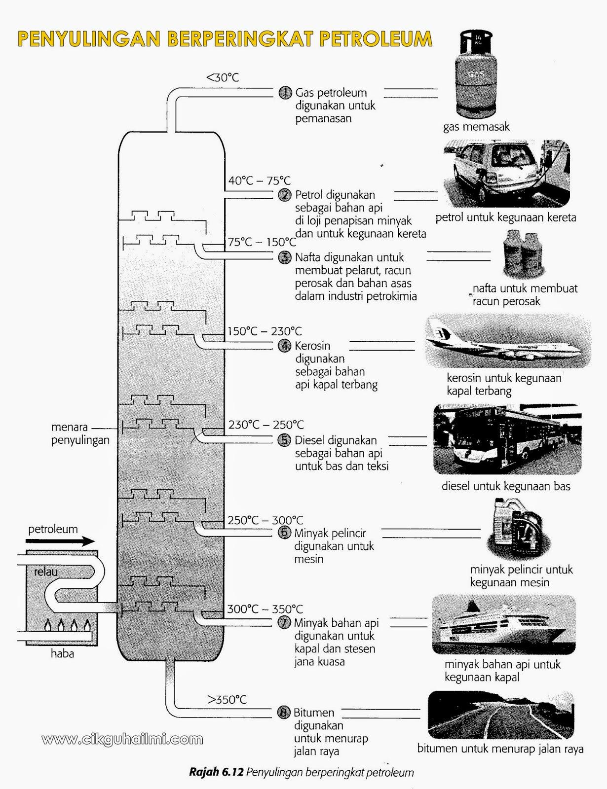 Penyulingan berperingkat petroleum