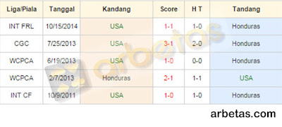 Prediksi Skor Amerika Serikat Vs Honduras 08 Juli 2015
