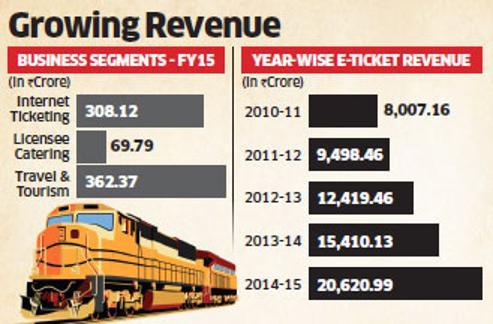 IRCTC revenue