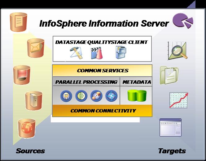 IBM WebSphere IIS DataStage Enterprise Edition v7.5 ...