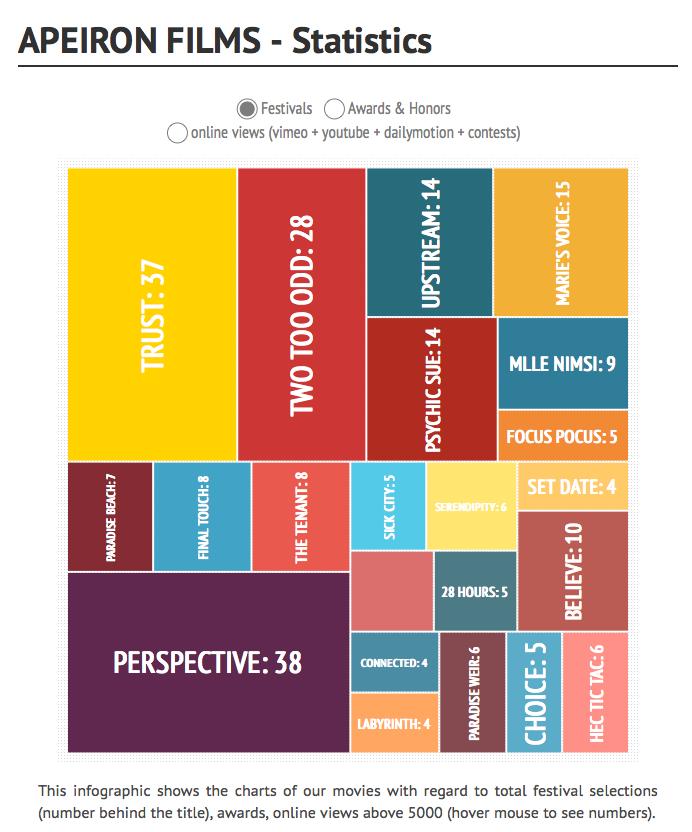 https://infogr.am/apeiron-films---statistics-2013?src=web