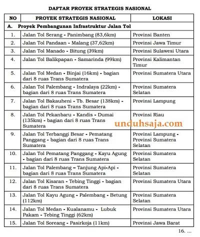 daftar proyek strategis nasional