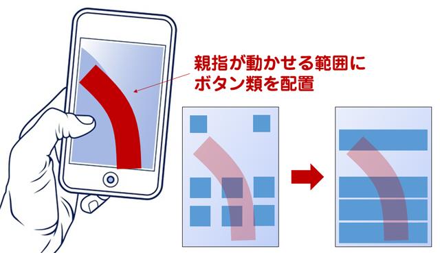 スマホ画面の大型化でボタン操作できる領域が固定化される